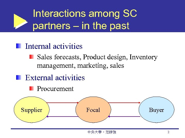 Interactions among SC partners – in the past Internal activities Sales forecasts, Product design,