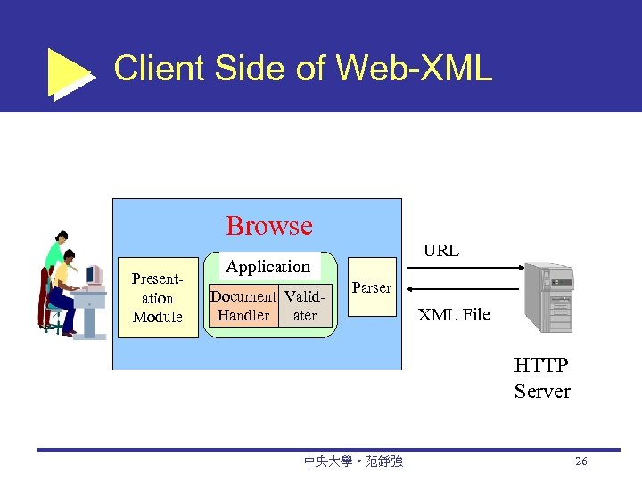 Client Side of Web-XML Presentation Module Browse r Application Document Valid. Handler ater URL