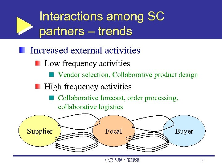 Interactions among SC partners – trends Increased external activities Low frequency activities Vendor selection,