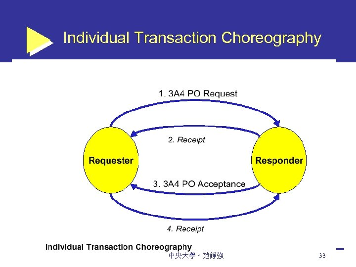 Individual Transaction Choreography 中央大學。范錚強 33