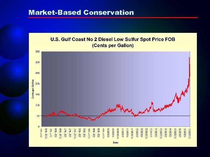 Market-Based Conservation