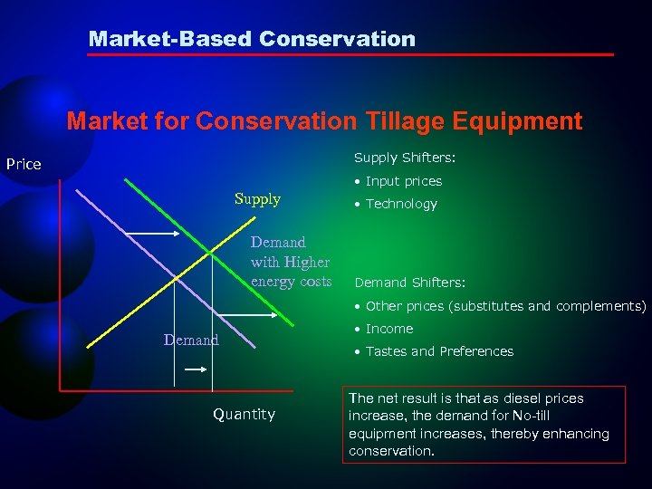 Market-Based Conservation Market for Conservation Tillage Equipment Supply Shifters: Price • Input prices Supply