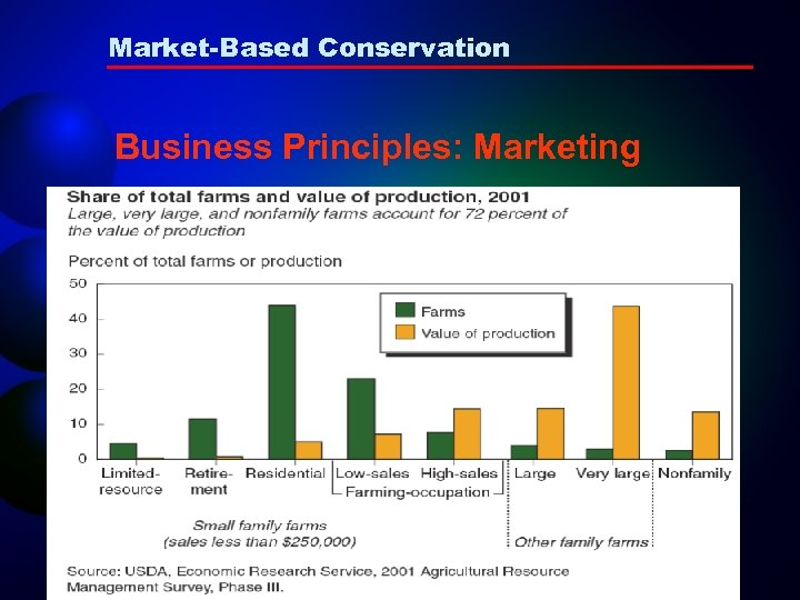 Market-Based Conservation Business Principles: Marketing
