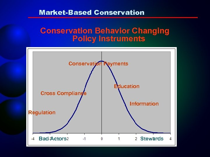 Market-Based Conservation Behavior Changing Policy Instruments Conservation Payments Education Cross Compliance Information Regulation Bad