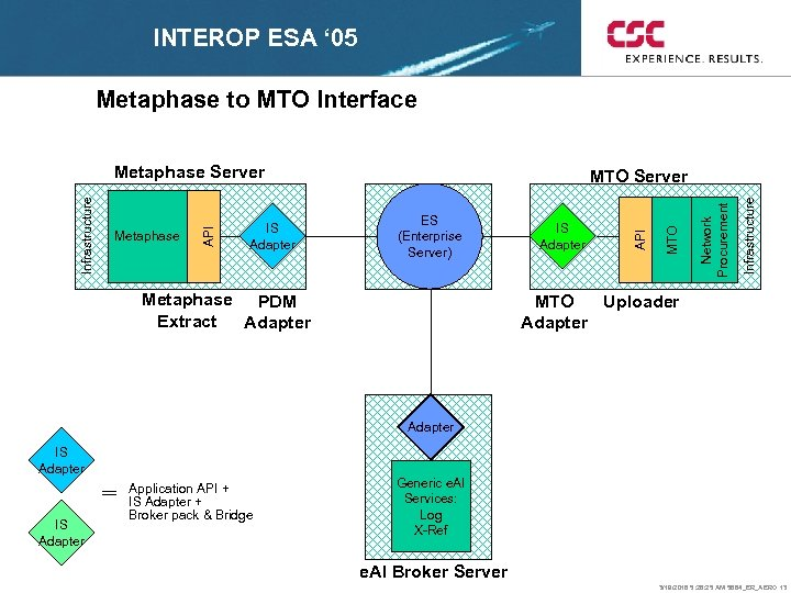INTEROP ESA ' 05 Metaphase to MTO Interface Metaphase PDM Extract Adapter Infrastructure IS