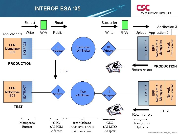 INTEROP ESA ' 05 Extract Read Subscribe Application 3 e PRODUCTION EXTRACT FTP* PDM
