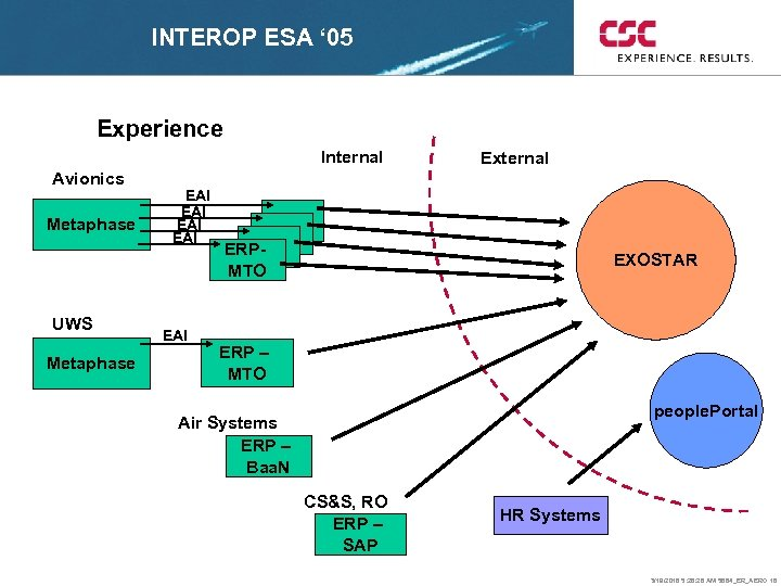 INTEROP ESA ' 05 Experience Internal Avionics Metaphase UWS Metaphase EAI EAI EAI External