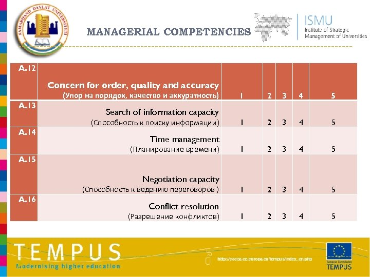 MANAGERIAL COMPETENCIES A. 12 Concern for order, quality and accuracy (Упор на порядок, качество