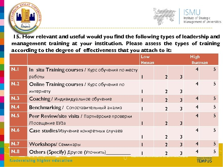 15. How relevant and useful would you find the following types of leadership and