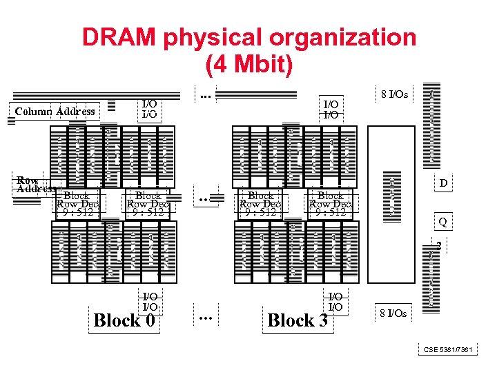 DRAM physical organization (4 Mbit) Column Address Row Address Block Row Dec. 9 :