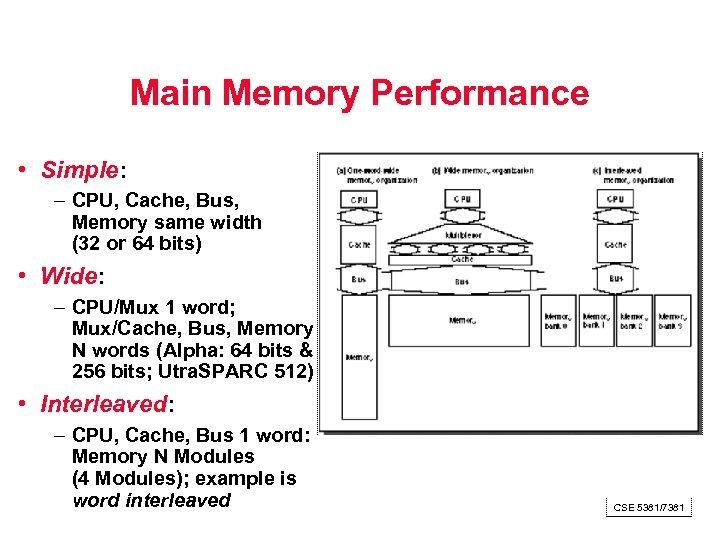 Main Memory Performance • Simple: – CPU, Cache, Bus, Memory same width (32 or