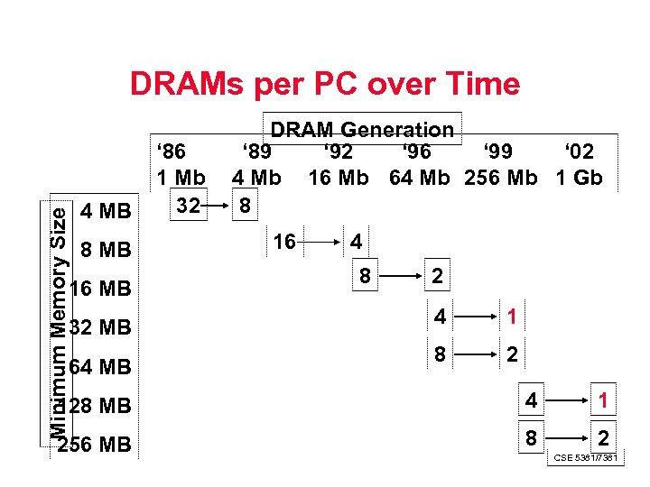 Minimum Memory Size DRAMs per PC over Time 4 MB 8 MB 16 MB