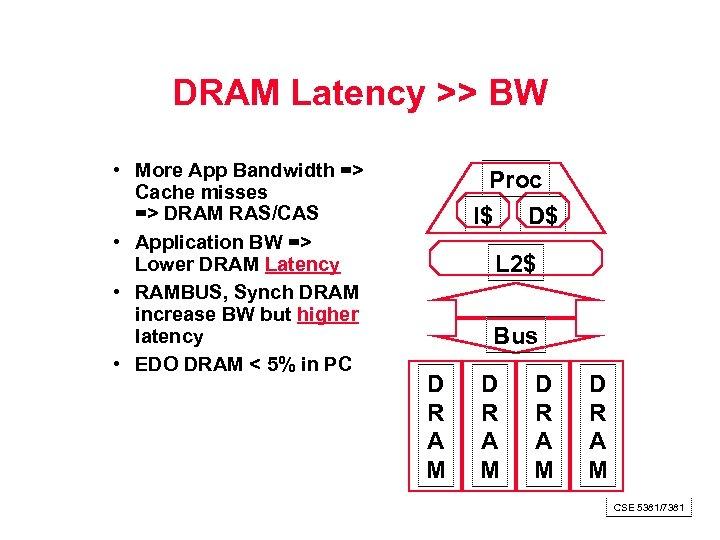 DRAM Latency >> BW • More App Bandwidth => Cache misses => DRAM RAS/CAS