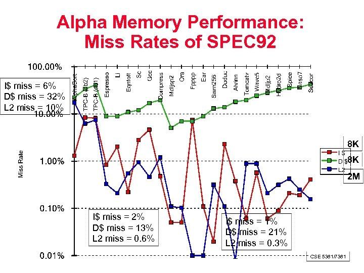 Alpha Memory Performance: Miss Rates of SPEC 92 I$ miss = 6% D$ miss
