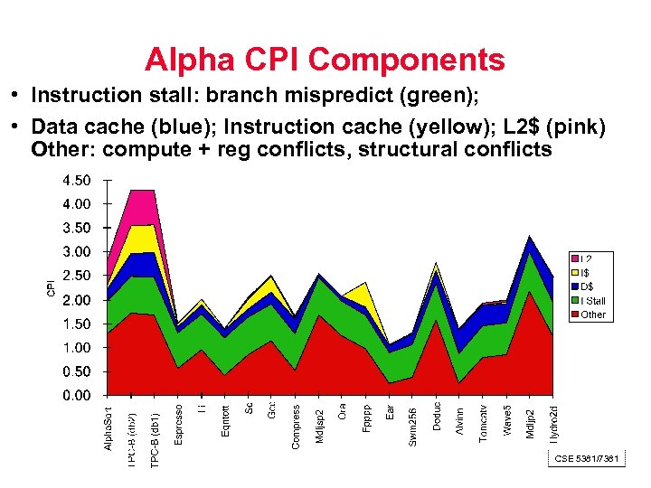 Alpha CPI Components • Instruction stall: branch mispredict (green); • Data cache (blue); Instruction