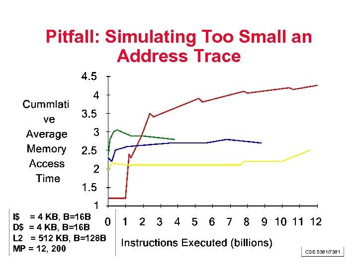 Pitfall: Simulating Too Small an Address Trace I$ = 4 KB, B=16 B D$