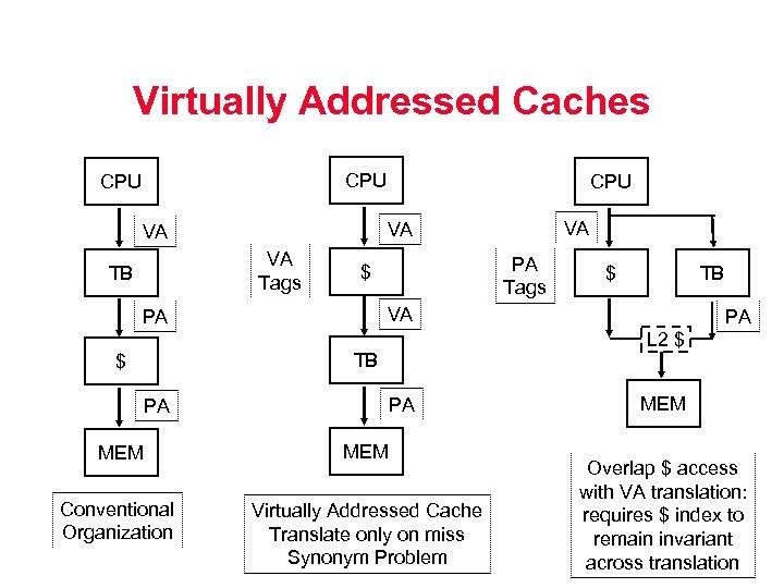 Virtually Addressed Caches CPU VA Tags PA Tags $ $ TB VA PA PA
