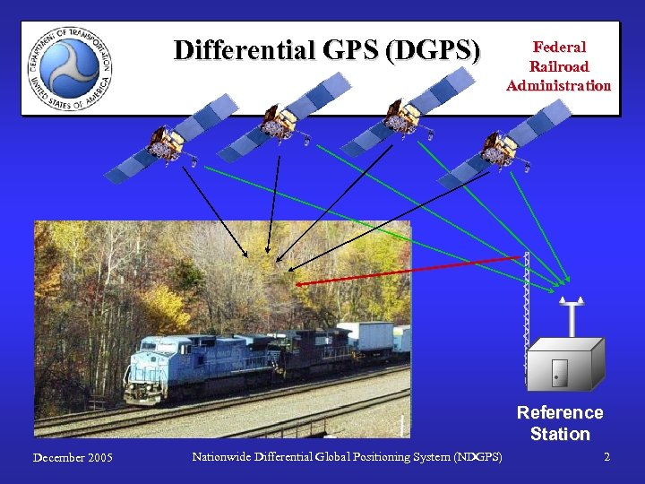 Differential GPS (DGPS) Federal Railroad Administration . Reference Station December 2005 Nationwide Differential Global