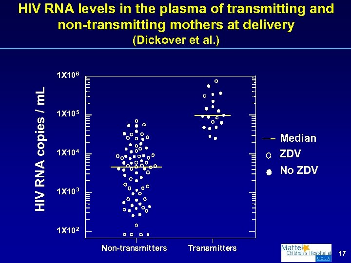 HIV RNA levels in the plasma of transmitting and non-transmitting mothers at delivery (Dickover