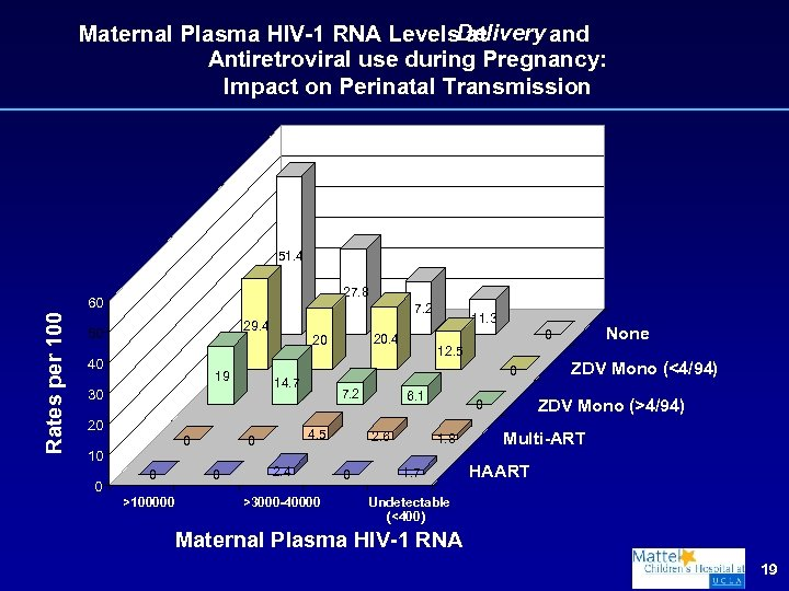 Maternal Plasma HIV-1 RNA Levels. Delivery and at Antiretroviral use during Pregnancy: Impact on