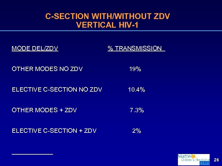 C-SECTION WITH/WITHOUT ZDV VERTICAL HIV-1 MODE DEL/ZDV % TRANSMISSION OTHER MODES NO ZDV 19%