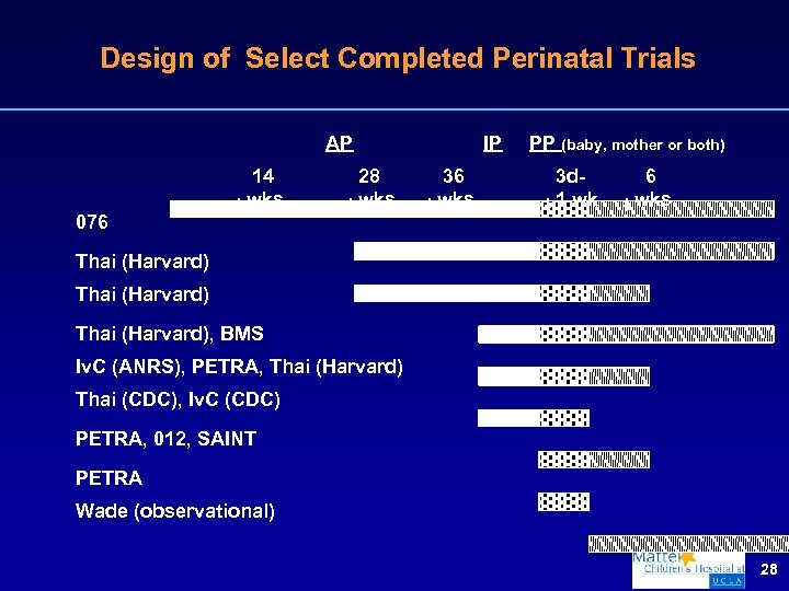 Design of Select Completed Perinatal Trials AP 14 wks IP 28 wks 36 wks