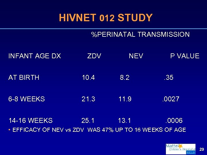 HIVNET 012 STUDY %PERINATAL TRANSMISSION INFANT AGE DX ZDV NEV P VALUE AT BIRTH