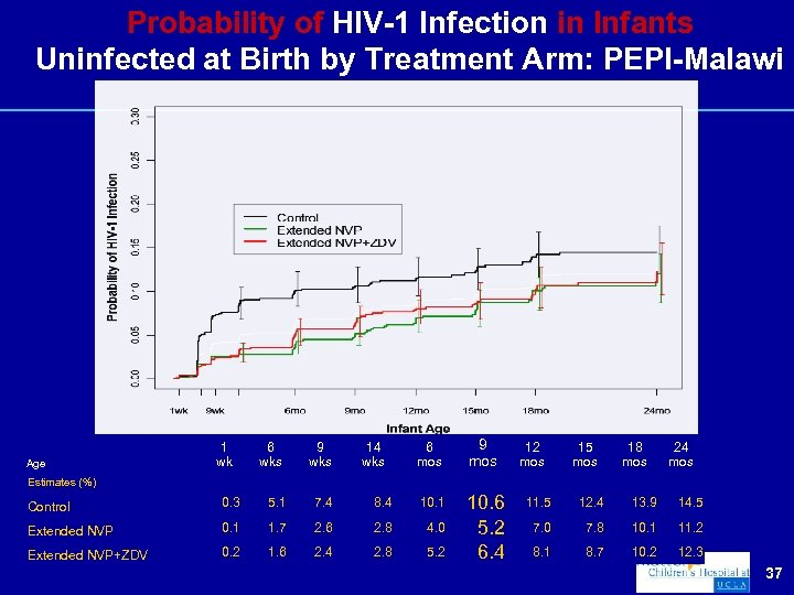 Probability of HIV-1 Infection in Infants Uninfected at Birth by Treatment Arm: PEPI-Malawi Age