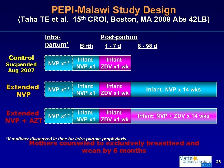 PEPI-Malawi Study Design (Taha TE et al. 15 th CROI, Boston, MA 2008 Abs