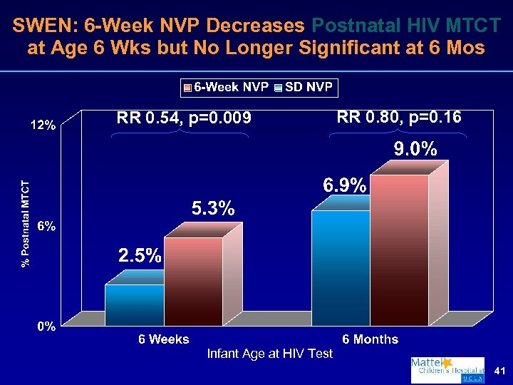 SWEN: 6 -Week NVP Decreases Postnatal HIV MTCT at Age 6 Wks but No