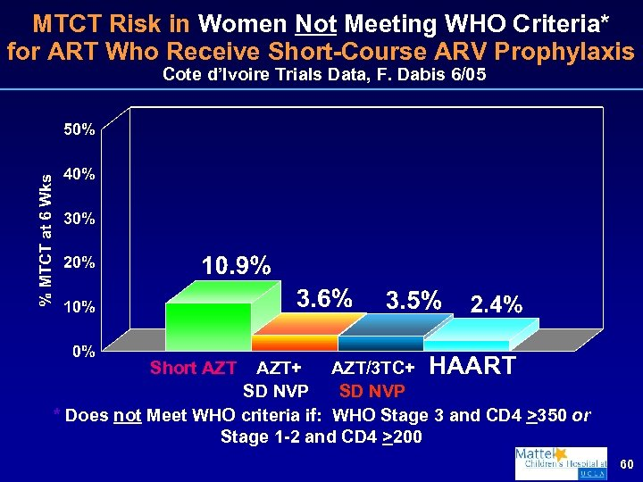 MTCT Risk in Women Not Meeting WHO Criteria* for ART Who Receive Short-Course ARV