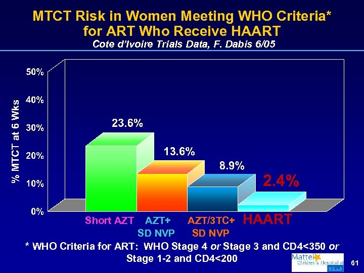 MTCT Risk in Women Meeting WHO Criteria* for ART Who Receive HAART Cote d'Ivoire