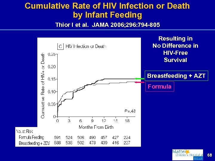 Cumulative Rate of HIV Infection or Death by Infant Feeding Thior I et al.
