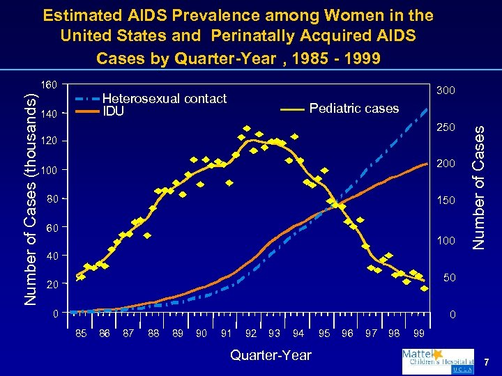 Estimated AIDS Prevalence among Women in the United States and Perinatally Acquired AIDS Cases