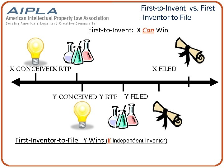 First-to-Invent vs. First -Inventor-to-File First-to-Invent: X Can Win X CONCEIVED RTP X X FILED