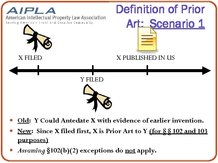Definition of Prior Art: Scenario 1 X FILED X PUBLISHED IN US Y FILED