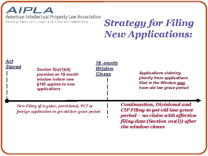Strategy for Filing New Applications: Act Signed Section 3(n)(1)(A) provides an 18 month window