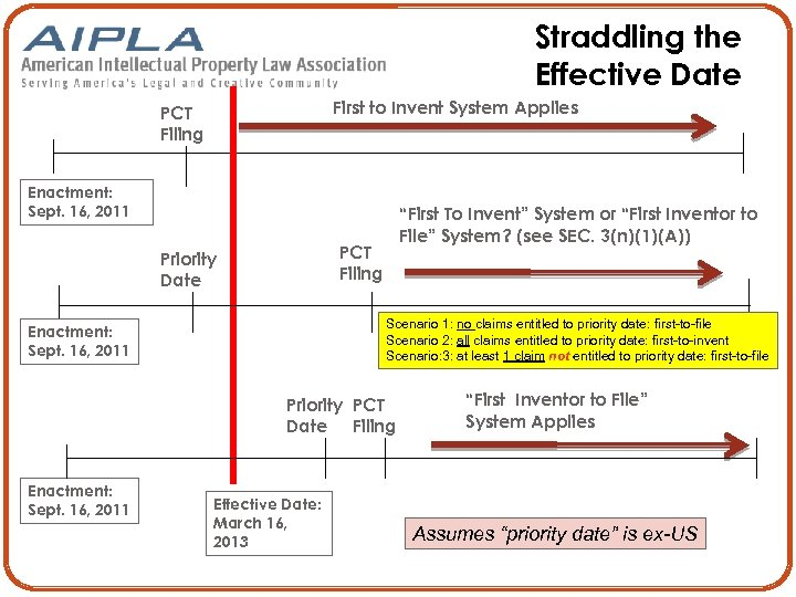 Straddling the Effective Date First to Invent System Applies PCT Filing Enactment: Sept. 16,