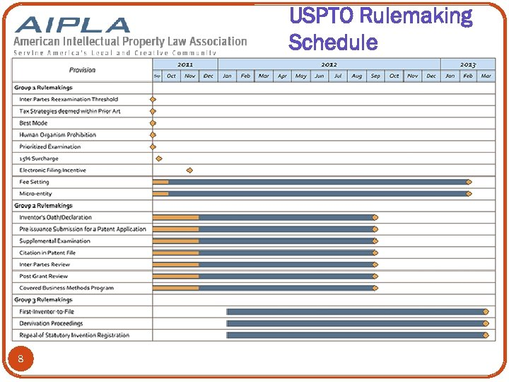 USPTO Rulemaking Schedule 8