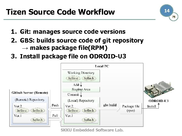 Tizen Source Code Workflow 1. Git: manages source code versions 2. GBS: builds source
