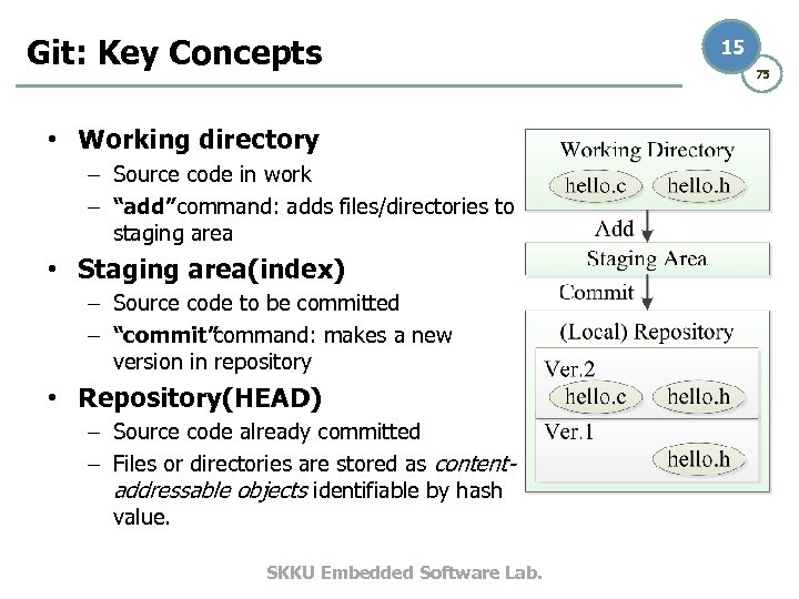"""Git: Key Concepts • Working directory – Source code in work – """"add"""" command:"""