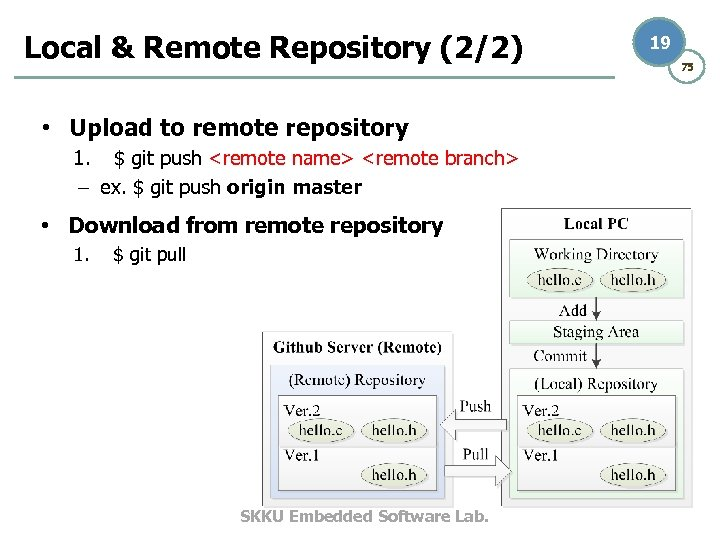 Local & Remote Repository (2/2) • Upload to remote repository 1. $ git push