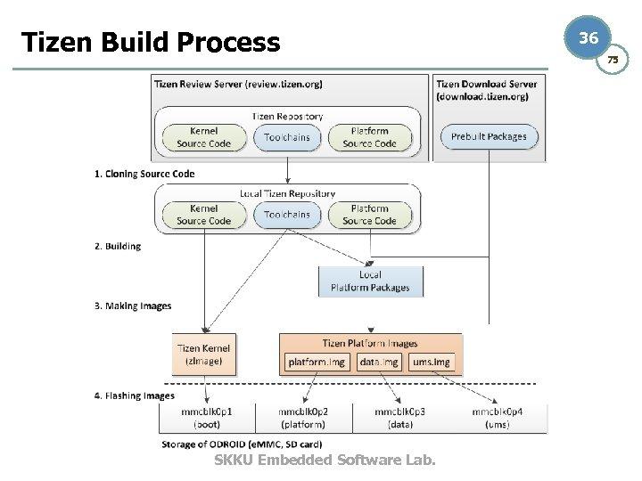 Tizen Build Process SKKU Embedded Software Lab. 36 75