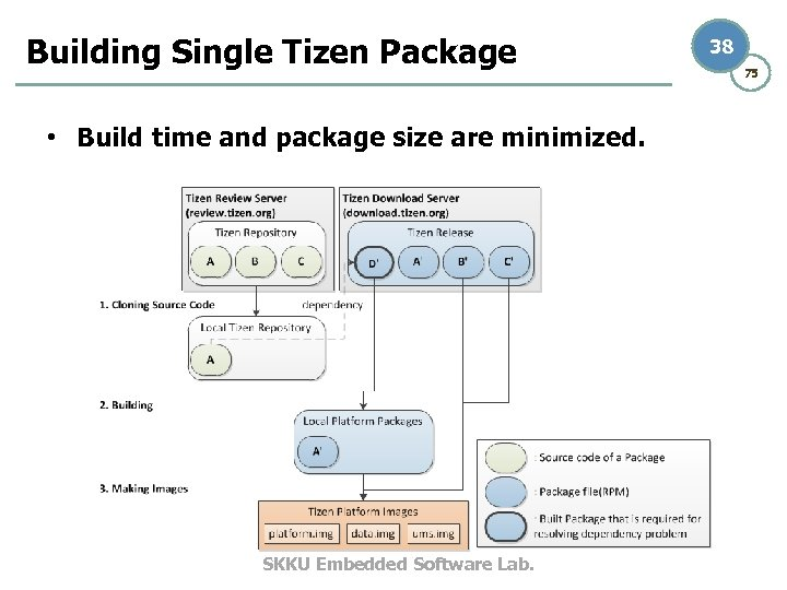 Building Single Tizen Package • Build time and package size are minimized. SKKU Embedded