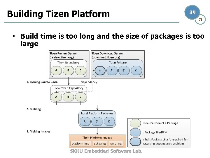 Building Tizen Platform 39 75 • Build time is too long and the size