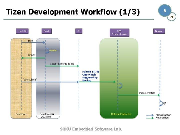 Tizen Development Workflow (1/3) SKKU Embedded Software Lab. 5 75