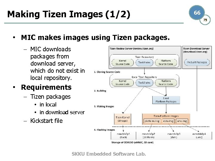 Making Tizen Images (1/2) • MIC makes images using Tizen packages. – MIC downloads