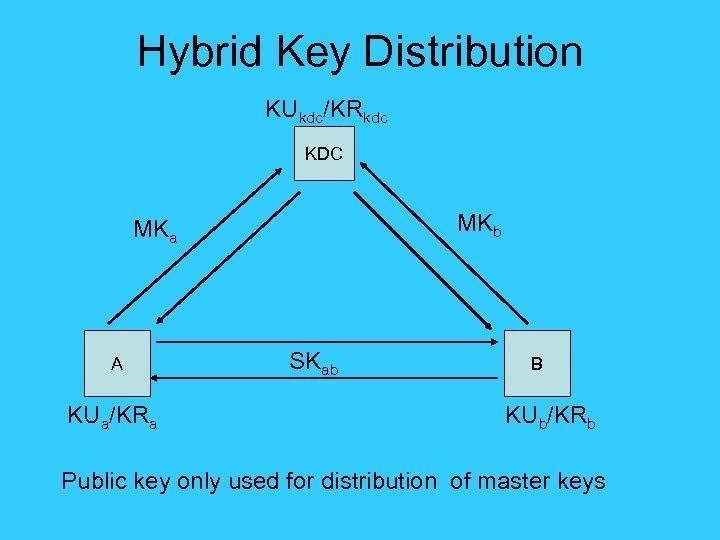 Hybrid Key Distribution KUkdc/KRkdc KDC MKb MKa A KUa/KRa SKab B KUb/KRb Public key