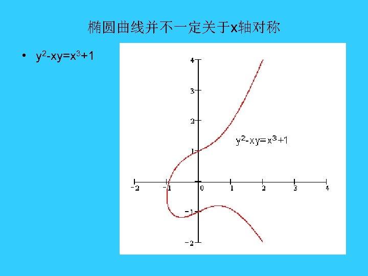 椭圆曲线并不一定关于x轴对称 • y 2 -xy=x 3+1