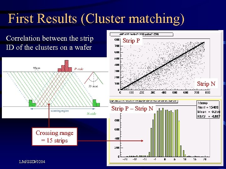 First Results (Cluster matching) Correlation between the strip ID of the clusters on a